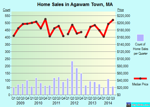 Agawam Town,MA real estate house value index trend