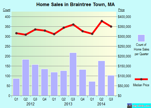 Braintree Town,MA real estate house value index trend