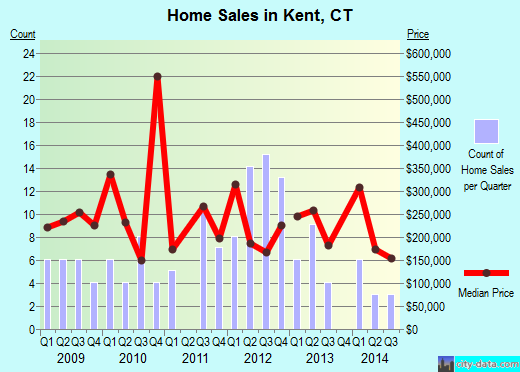 Kent,CT real estate house value index trend