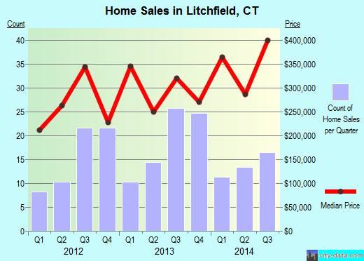 Litchfield,CT real estate house value index trend