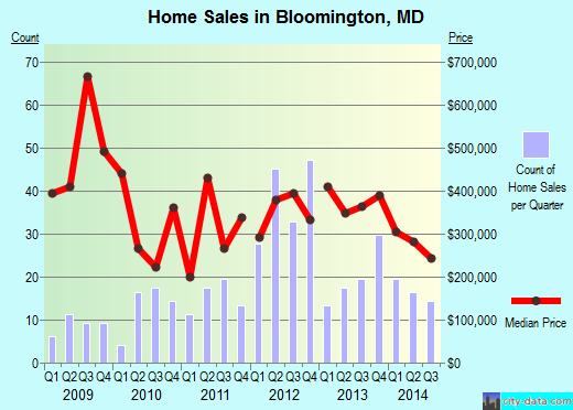 Bloomington,MD real estate house value index trend