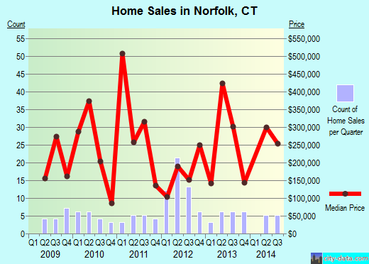 Norfolk,CT real estate house value index trend