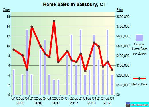 Salisbury,CT real estate house value index trend
