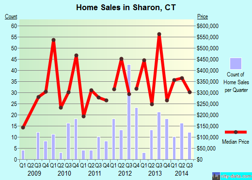Sharon,CT real estate house value index trend