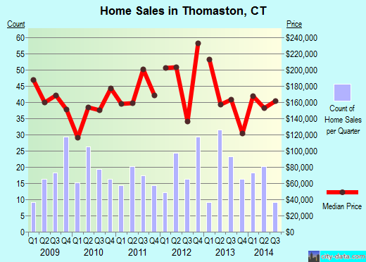 Thomaston,CT real estate house value index trend