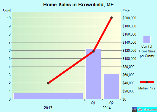 Brownfield,ME real estate house value index trend