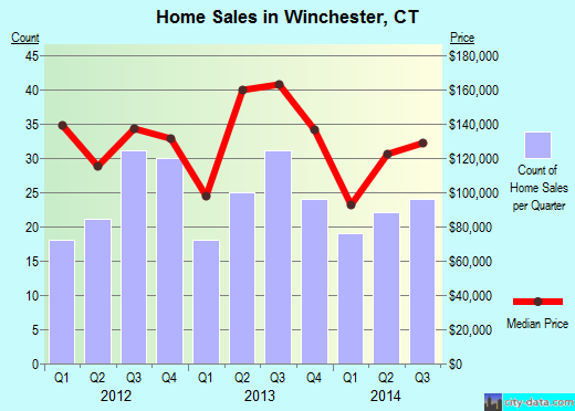Winchester,CT real estate house value index trend