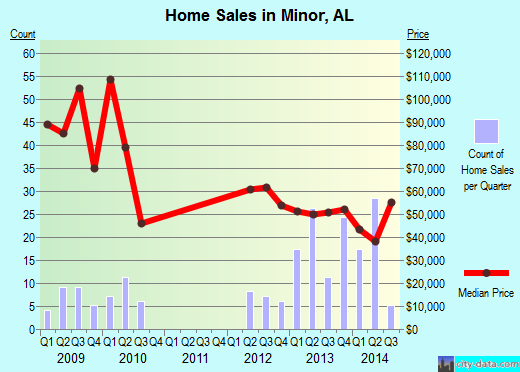 Minor,AL real estate house value index trend