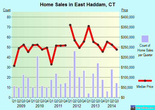 East Haddam,CT real estate house value index trend