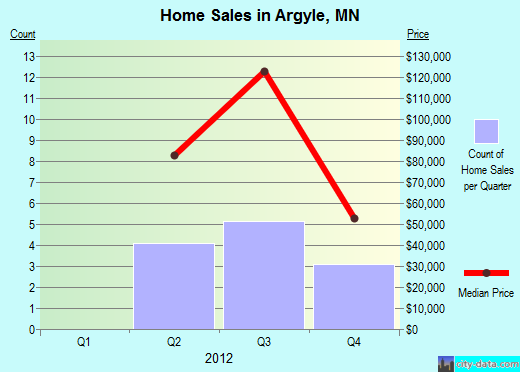 Argyle,MN real estate house value index trend