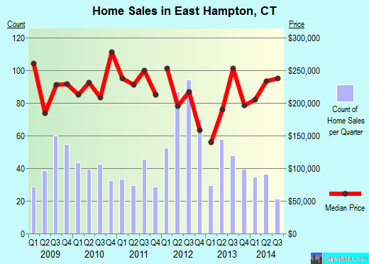 East Hampton,CT index of house prices