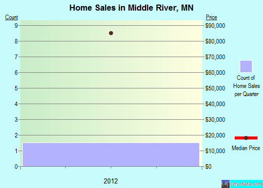 Middle River,MN real estate house value index trend