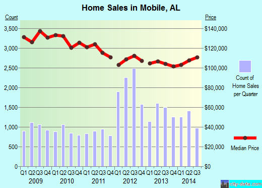 Mobile,AL index of house prices