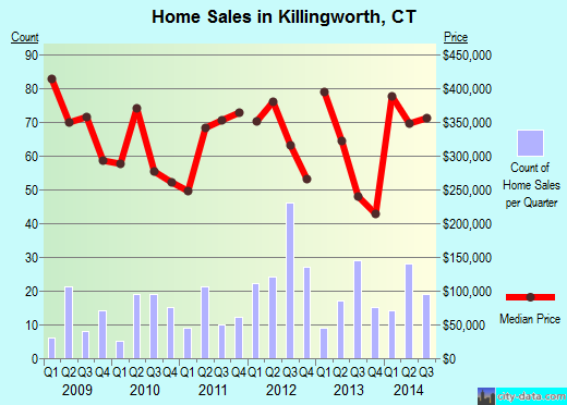 Killingworth,CT real estate house value index trend