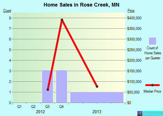 Rose Creek,MN real estate house value index trend