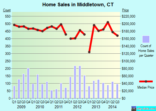 Middletown,CT real estate house value index trend