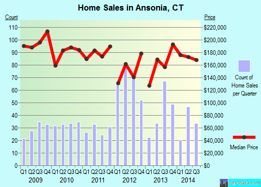 Ansonia,CT real estate house value index trend
