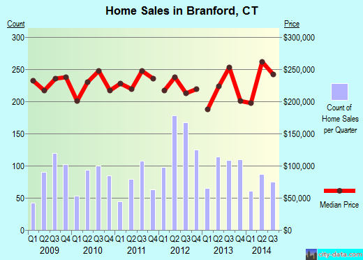 Branford,CT real estate house value index trend