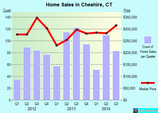 Cheshire,CT real estate house value index trend