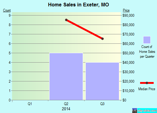 Exeter,MO real estate house value index trend