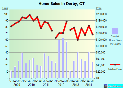 Derby,CT real estate house value index trend