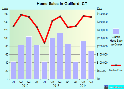 Guilford,CT real estate house value index trend