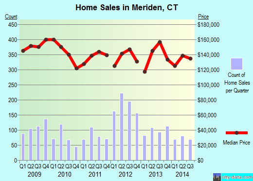 Meriden,CT real estate house value index trend
