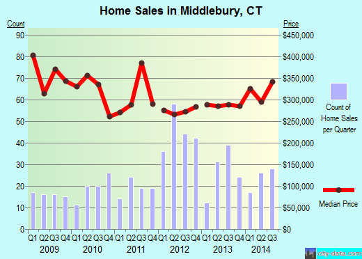 Middlebury,CT real estate house value index trend