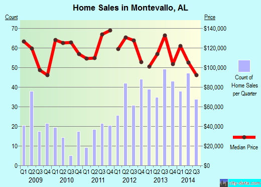 Montevallo,AL real estate house value index trend