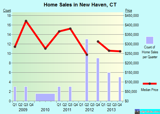 New Haven,CT real estate house value index trend