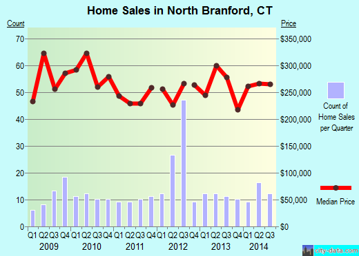 North Branford,CT real estate house value index trend
