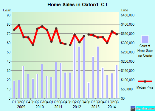 Oxford,CT real estate house value index trend