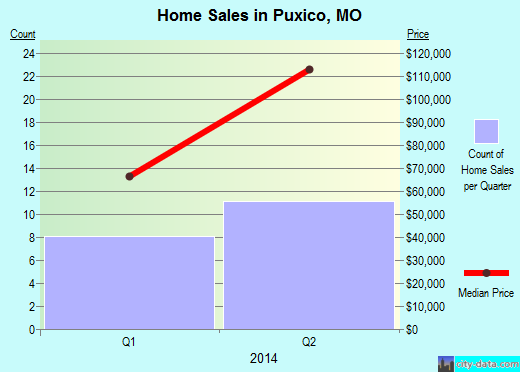 Puxico,MO real estate house value index trend