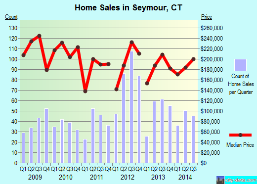 Seymour,CT real estate house value index trend