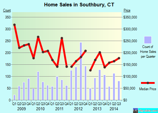 Southbury,CT real estate house value index trend