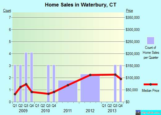 Waterbury,CT real estate house value index trend