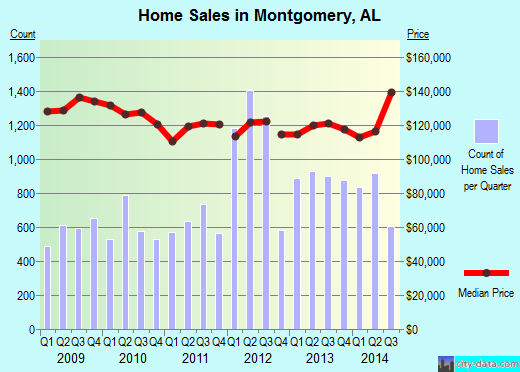 Montgomery,AL real estate house value index trend