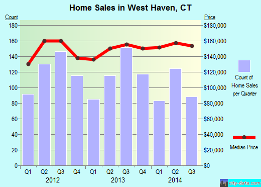 West Haven,CT real estate house value index trend