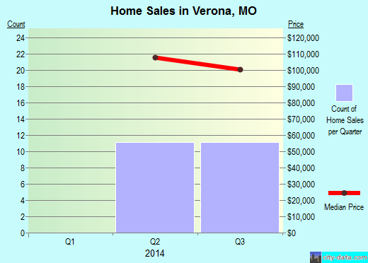 Verona,MO real estate house value index trend