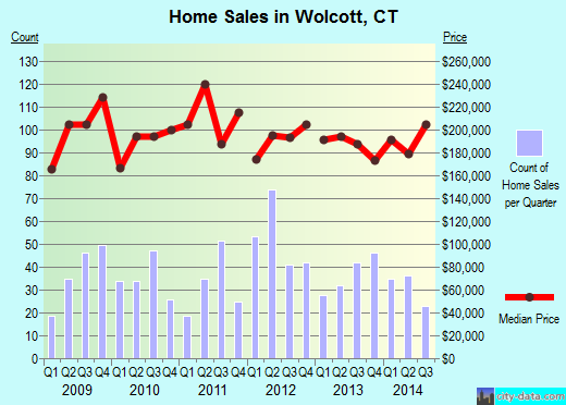 Wolcott,CT real estate house value index trend