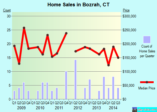 Bozrah,CT real estate house value index trend