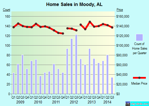Moody,AL real estate house value index trend