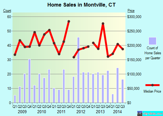 Montville,CT real estate house value index trend