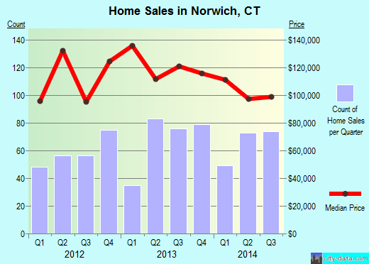 Norwich,CT real estate house value index trend