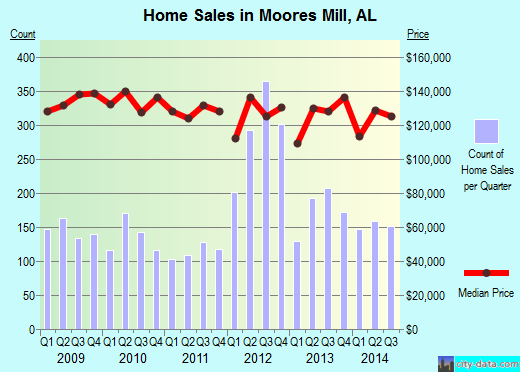 Moores Mill,AL real estate house value index trend