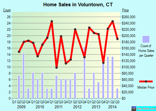 Voluntown,CT real estate house value index trend