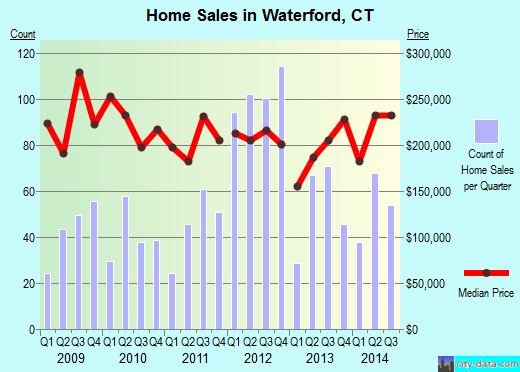 Waterford,CT real estate house value index trend