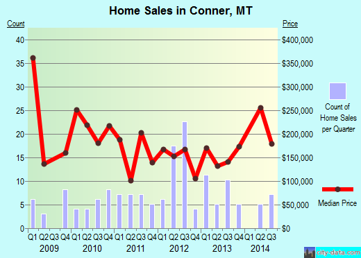 Conner,MT real estate house value index trend