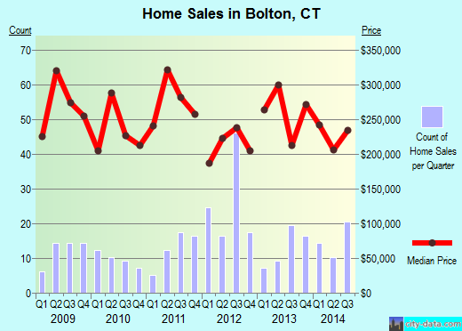 Bolton,CT real estate house value index trend