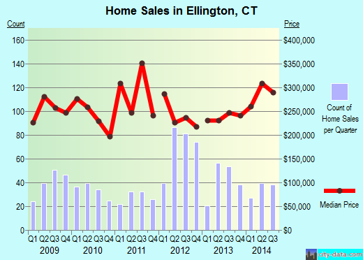 Ellington,CT real estate house value index trend